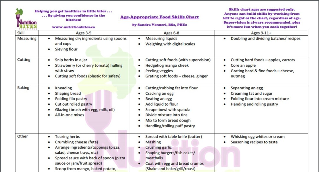 Age Appropriate Food Skills Chart Nutrition Bites