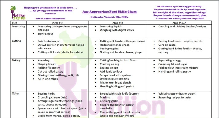 Food Skills chart pic